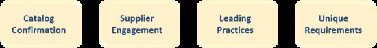 CE Services_Initiation