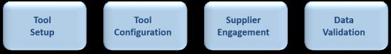SE Services_Build