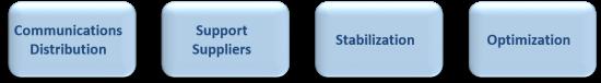SE Services_Deploy